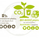 Bio-plastics Series, vol 1